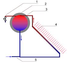 circolazione naturale solare termico