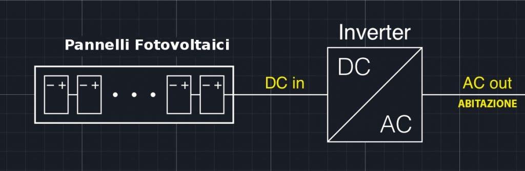 schema basico di come un impianto fv converta corrente contnua in corrente alternata