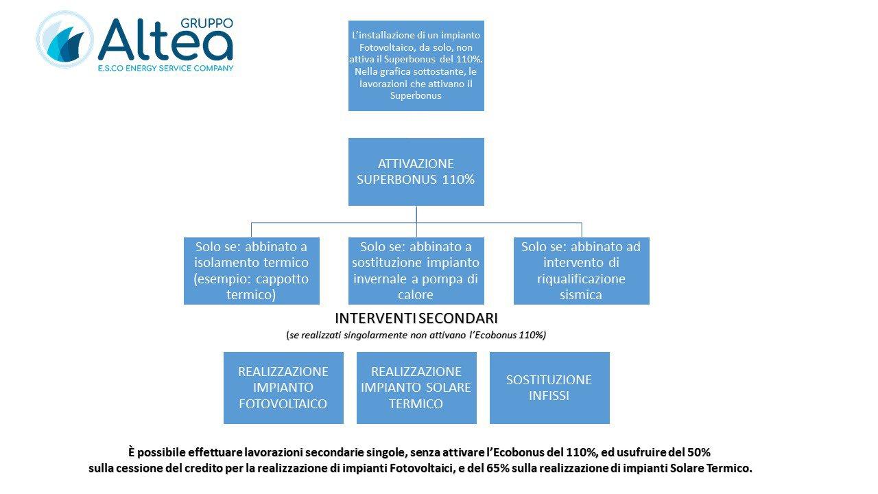 Diagramma superbonus 110% incentivo statale
